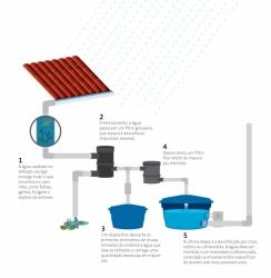 Exemplo de sistema permanente de uso. Sistemas simplificados também demandam tratamento dos volumes coletados.