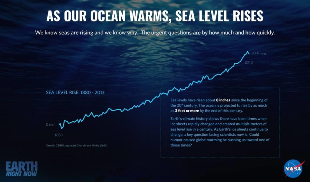 Dados da Nasa mostram que aumento do nível do mar deve manter-se nos próximos anos.
