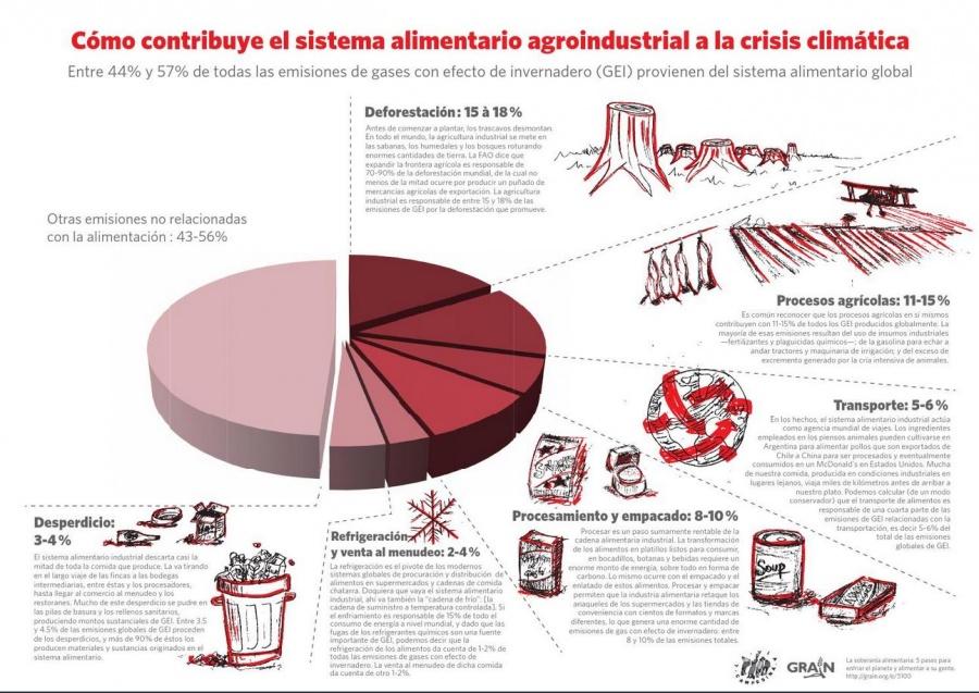 emissoes_da_industria_alimentar_por_setores_grain_e_via_campesina